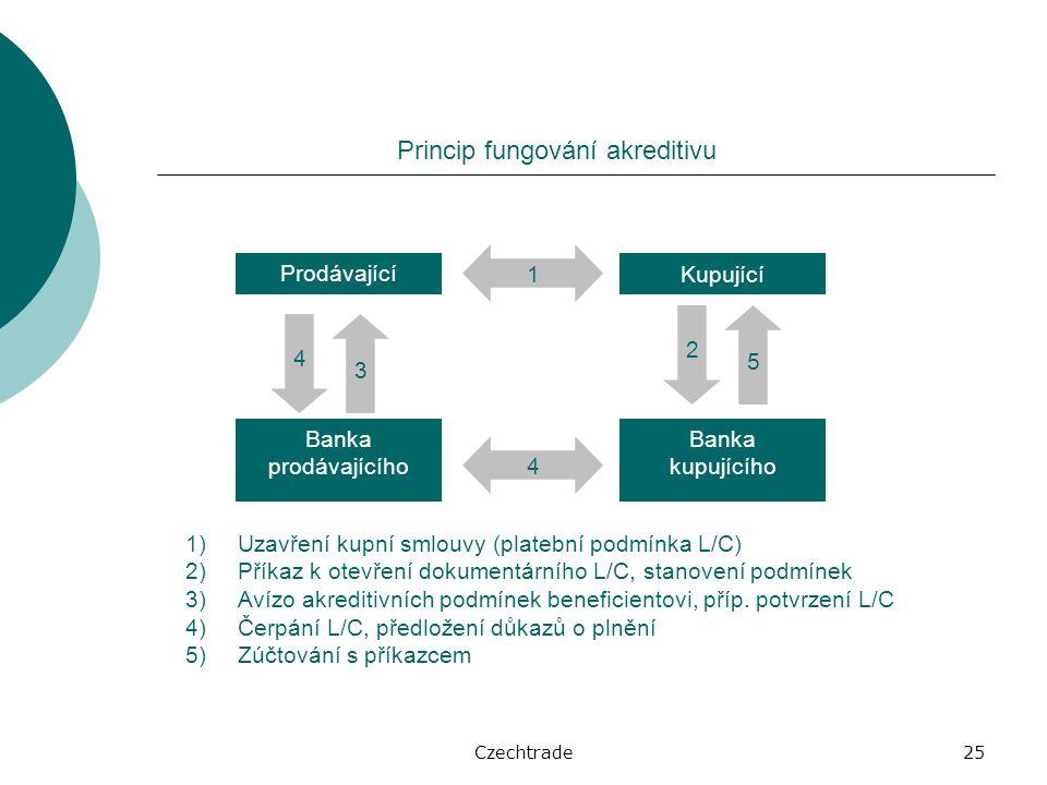 Czechtrade25 Princip fungování akreditivu 1)Uzavření kupní smlouvy (platební podmínka L/C) 2)Příkaz k otevření dokumentárního L/C, stanovení podmínek 3)Avízo akreditivních podmínek beneficientovi, příp.