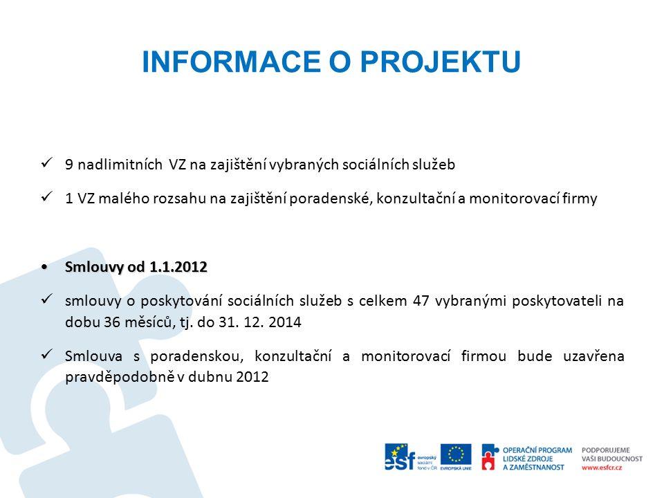 INFORMACE O PROJEKTU 9 nadlimitních VZ na zajištění vybraných sociálních služeb 1 VZ malého rozsahu na zajištění poradenské, konzultační a monitorovací firmy Smlouvy od 1.1.2012Smlouvy od 1.1.2012 smlouvy o poskytování sociálních služeb s celkem 47 vybranými poskytovateli na dobu 36 měsíců, tj.