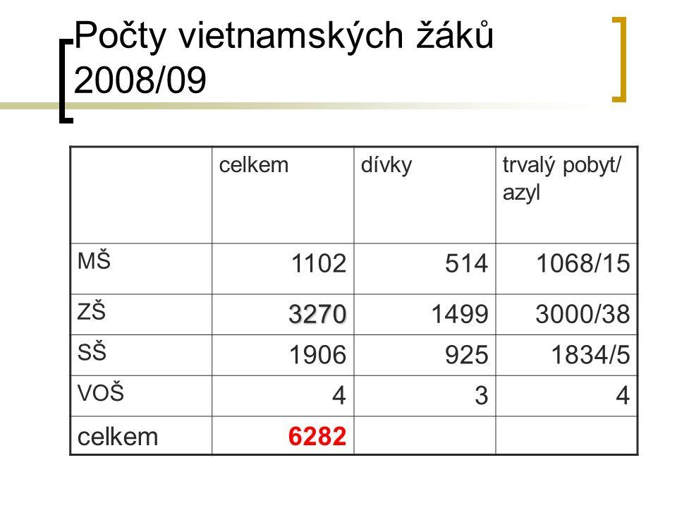 Počty vietnamských žáků 2008/09 celkemdívkytrvalý pobyt/ azyl MŠ 11025141068/15 ZŠ327014993000/38 SŠ 19069251834/5 VOŠ 434 celkem6282