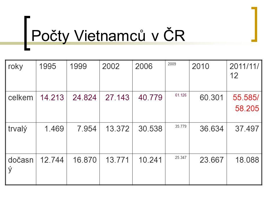 Počty Vietnamců v ČR roky1995199920022006 2009 20102011/11/ 12 celkem14.21324.82427.14340.779 61.126 60.30155.585/ 58.205 trvalý1.4697.95413.37230.538