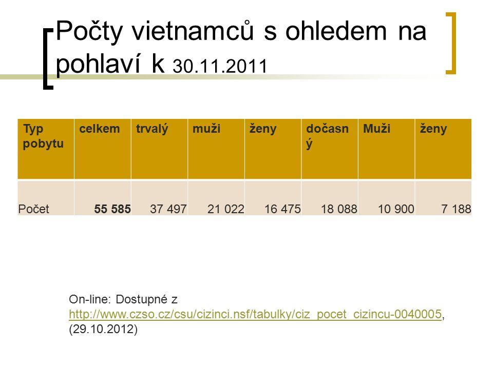 Počty vietnamců s ohledem na pohlaví k 30.11.2011 Typ pobytu celkemtrvalýmužiženydočasn ý Mužiženy Počet55 58537 49721 02216 47518 08810 9007 188 On-l