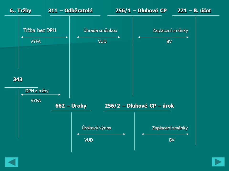 6.. Tržby 311 – Odběratelé 256/1 – Dluhové CP 221 – B.