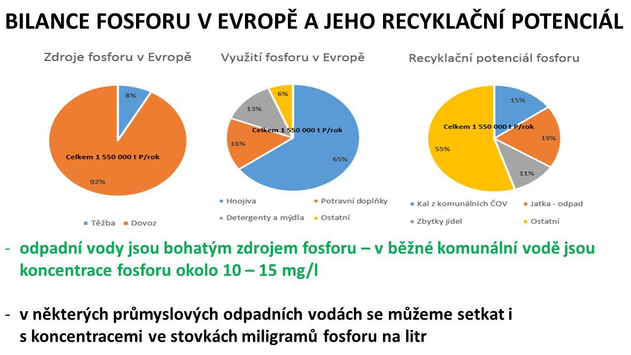 -téměř trojnásobnému snížení evropské nezávislosti na fosforu z 8 na 23% -získání konkurenčního tržního produktu k současným hnojivům -přeměny nutrientů na stabilní, transportovatelné a uskladnitelné komodity, čímž lze zabezpečit distribuci a uskladňování hnojiv a zabraňovat tak výkyvům v sezónní poptávce i různým regionálním potřebám -zlepšení kvality půd tím, že nebudeme vnášet znečištění a patogeny -recyklace fosforu za ceny méně než 5% provozních nákladů komunálních čistíren odpadních vod ZAVEDENÍ TECHNOLOGIÍ RECYKLACE FOSFORU POVEDE K: