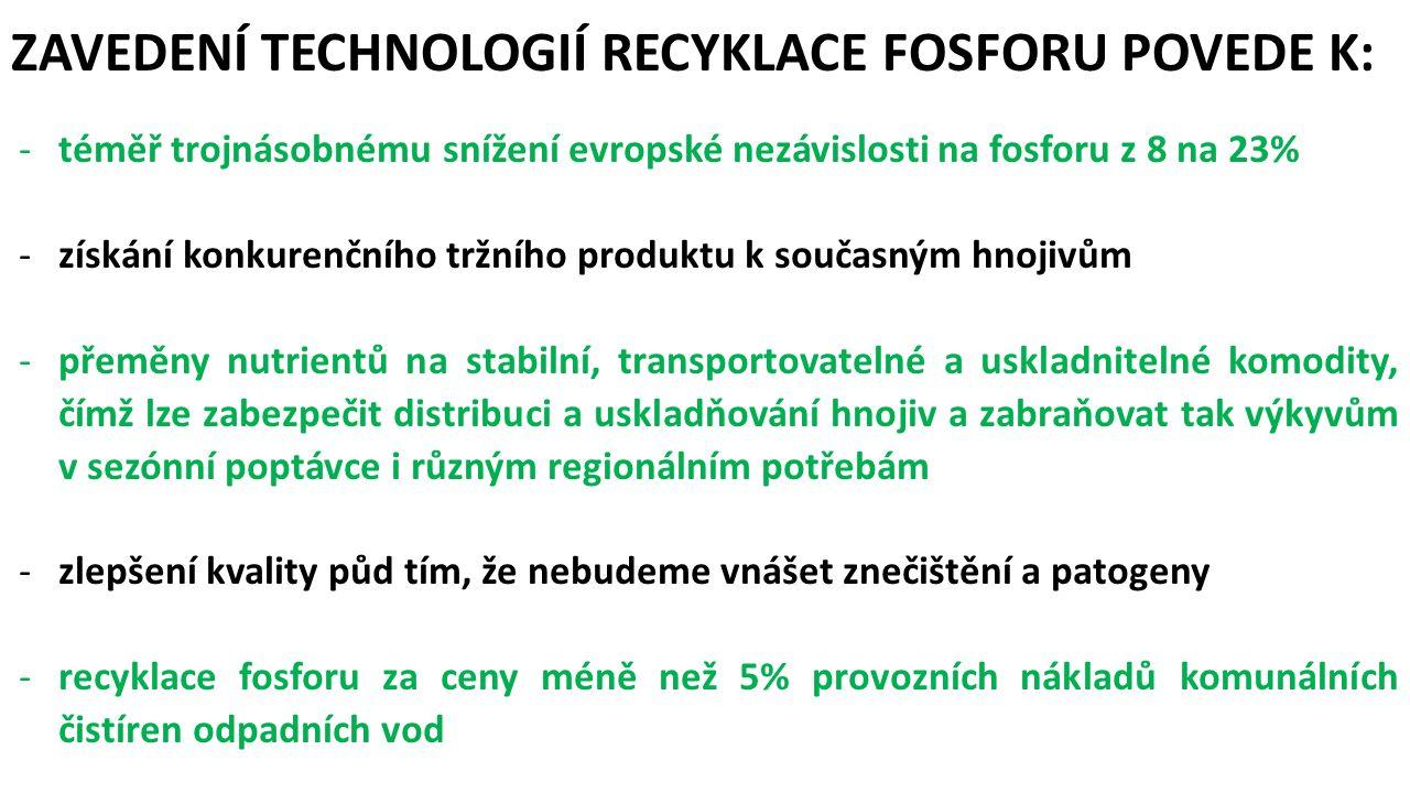 kalová voda srážení pelety adsorpce bez loužení těžké kovy přítomny vyhnilý kal těžké kovy rozpuštěny loužení popílek těžké kovy zplyněny termické čištění PHOSTRIP (CaP), PRISA (MAP) CRYSTALACTOR (CaP, MAP), OSTARA (MAP) PROPHOS (CaP), RECYPHOS (FeP), PHOSEIDI (CaP) BERLIN (MAP), AIRPREX (MAP), FIXPHOS (CaP) SEABORNE (MAP), LOPROX/PHOXAN (H3PO4), AQUARECI (FeP, AlP, CaP), CAMBI (FeP, AlP, CaP), KREPRO (FeP), SEPHOS (AlP, CaP), PASCH (MAP), BIOLEACHING (MAP), BIOCON (H3PO4) MEPHREC (CaP), ASHDEC (hnojivo), P-INDUSTRY (hnojivo), THERMPHOS SOUHRN EXISTUJÍCÍCH TECHNOLOGIÍ