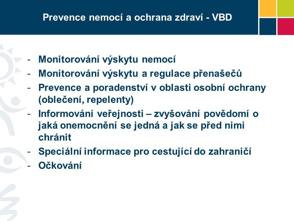 Prevence nemocí a ochrana zdraví - VBD -Monitorování výskytu nemocí -Monitorování výskytu a regulace přenašečů -Prevence a poradenství v oblasti osobní ochrany (oblečení, repelenty) -Informování veřejnosti – zvyšování povědomí o jaká onemocnění se jedná a jak se před nimi chránit -Speciální informace pro cestující do zahraničí -Očkování