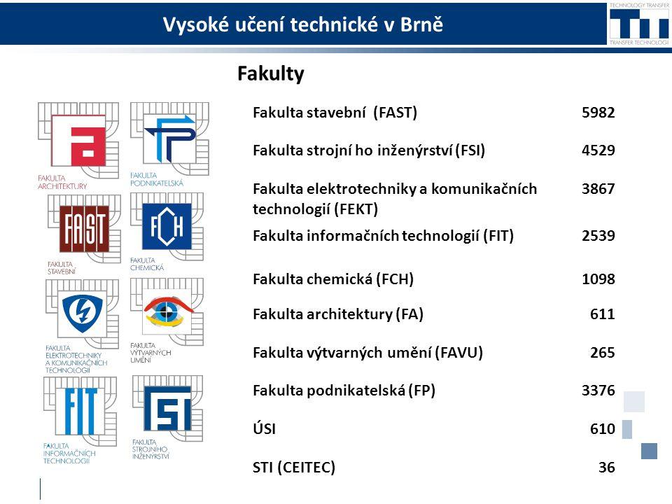 Fakulty Fakulta stavební (FAST)5982 Fakulta strojní ho inženýrství (FSI)4529 Fakulta elektrotechniky a komunikačních technologií (FEKT) 3867 Fakulta informačních technologií (FIT)2539 Fakulta chemická (FCH)1098 Fakulta architektury (FA) 611 Fakulta výtvarných umění (FAVU)265 Fakulta podnikatelská (FP)3376 ÚSI610 STI (CEITEC)36
