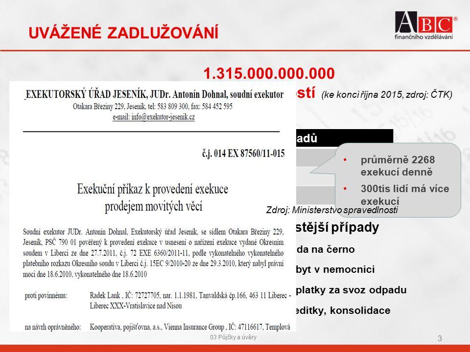 UVÁŽENÉ ZADLUŽOVÁNÍ 03 Půjčky a úvěry 3 Příčiny.