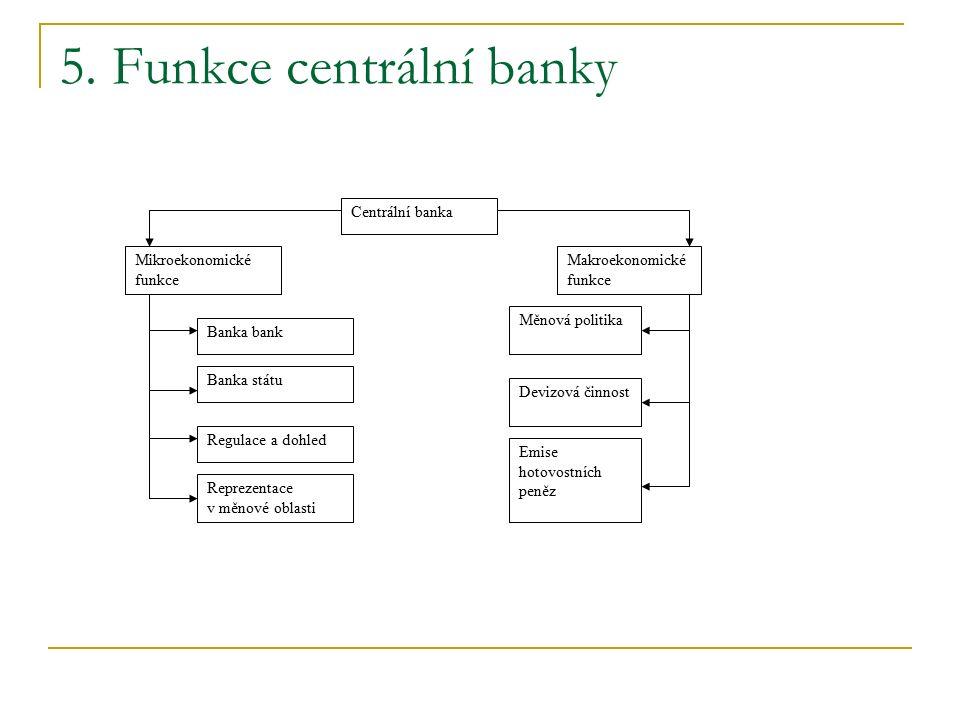 5. Funkce centrální banky Centrální banka Mikroekonomické funkce Makroekonomické funkce Reprezentace v měnové oblasti Regulace a dohled Banka státu Ba