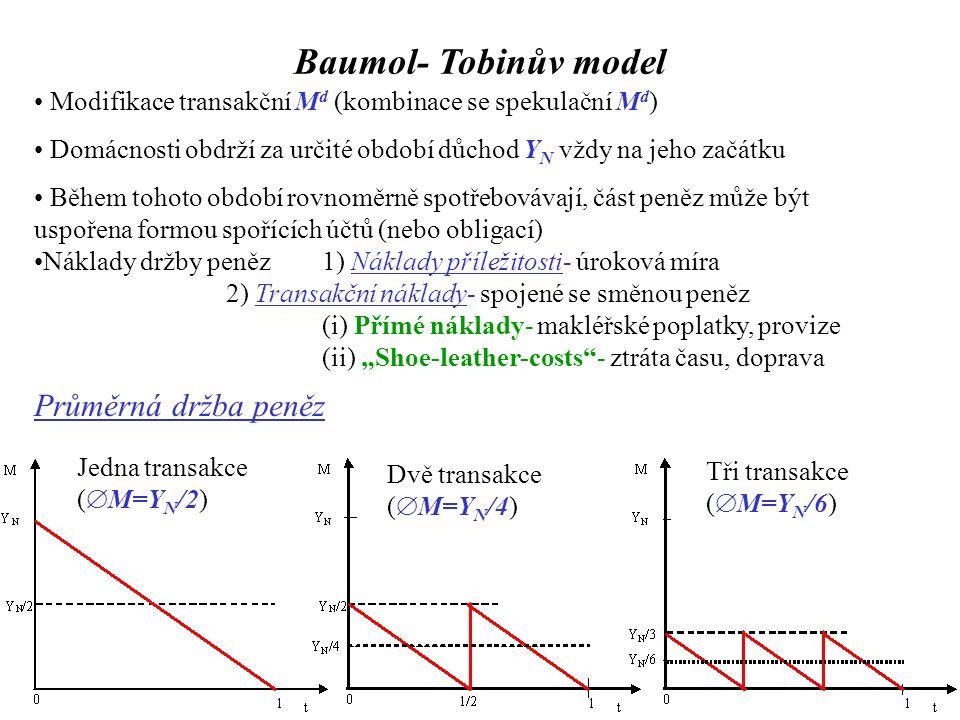 Baumol- Tobinův model Modifikace transakční M d (kombinace se spekulační M d ) Domácnosti obdrží za určité období důchod Y N vždy na jeho začátku Běhe