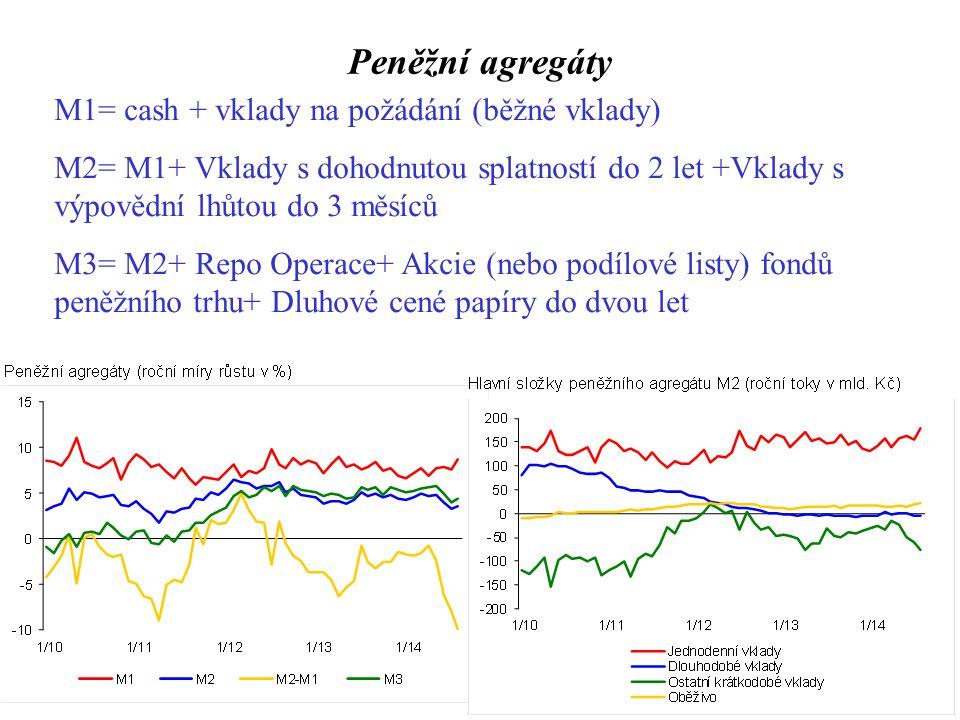 Peněžní agregáty M1= cash + vklady na požádání (běžné vklady) M2= M1+ Vklady s dohodnutou splatností do 2 let +Vklady s výpovědní lhůtou do 3 měsíců M