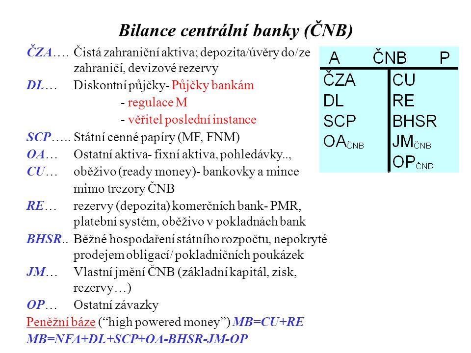 Bilance centrální banky (ČNB) ČZA…. Čistá zahraniční aktiva; depozita/úvěry do/ze zahraničí, devizové rezervy DL…Diskontní půjčky- Půjčky bankám - reg