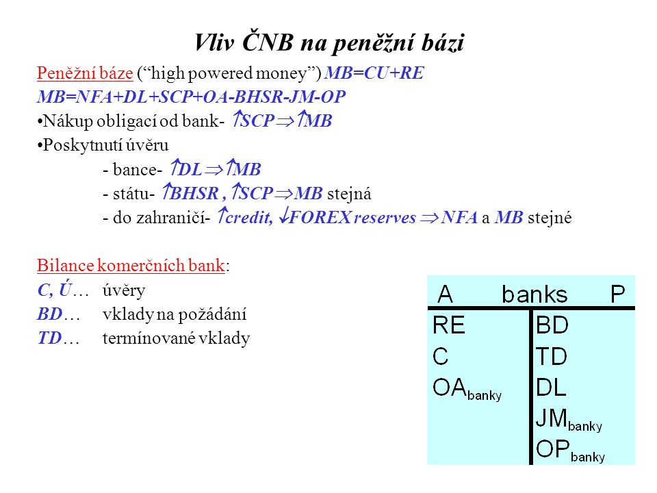 """Vliv ČNB na peněžní bázi Peněžní báze (""""high powered money"""") MB=CU+RE MB=NFA+DL+SCP+OA-BHSR-JM-OP Nákup obligací od bank-  SCP  MB Poskytnutí úvěru"""