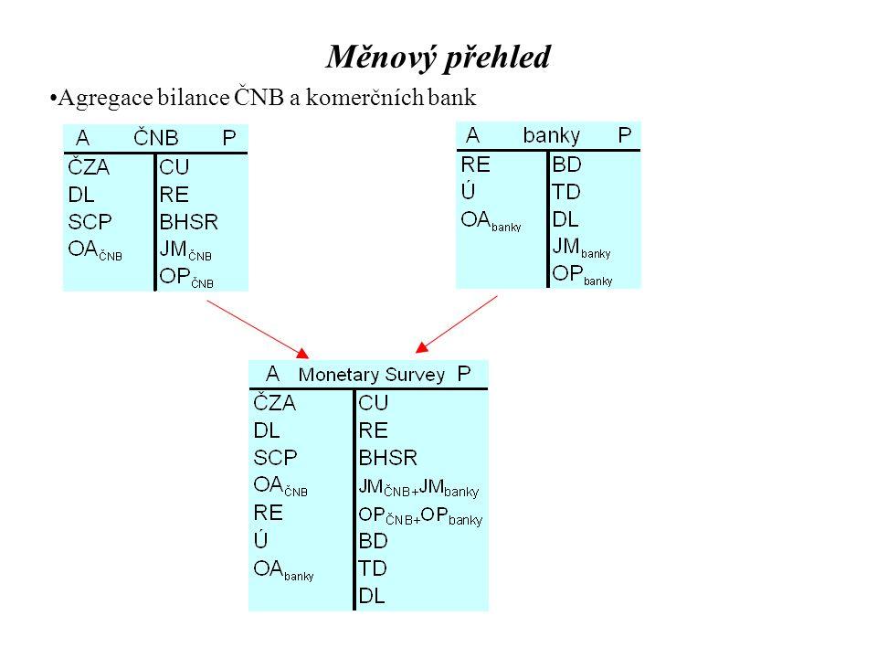 Měnový přehled Agregace bilance ČNB a komerčních bank