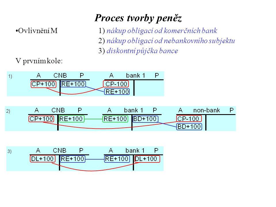 Proces tvorby peněz Ovlivnění M1) nákup obligací od komerčních bank 2) nákup obligací od nebankovního subjektu 3) diskontní půjčka bance V prvním kole