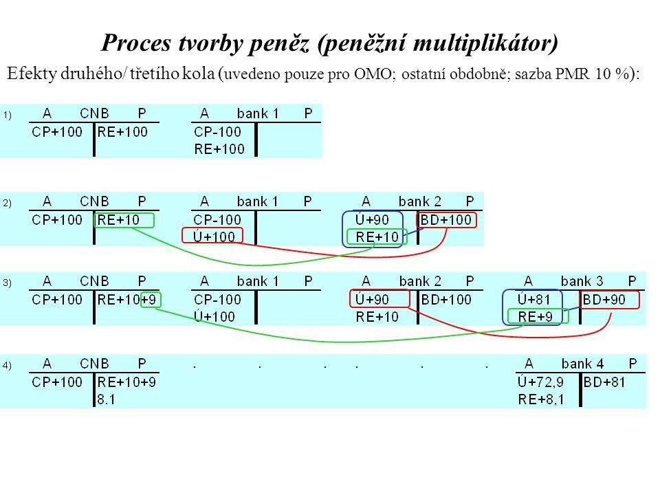 Efekty druhého/ třetího kola ( uvedeno pouze pro OMO; ostatní obdobně; sazba PMR 10 % ): Proces tvorby peněz (peněžní multiplikátor)