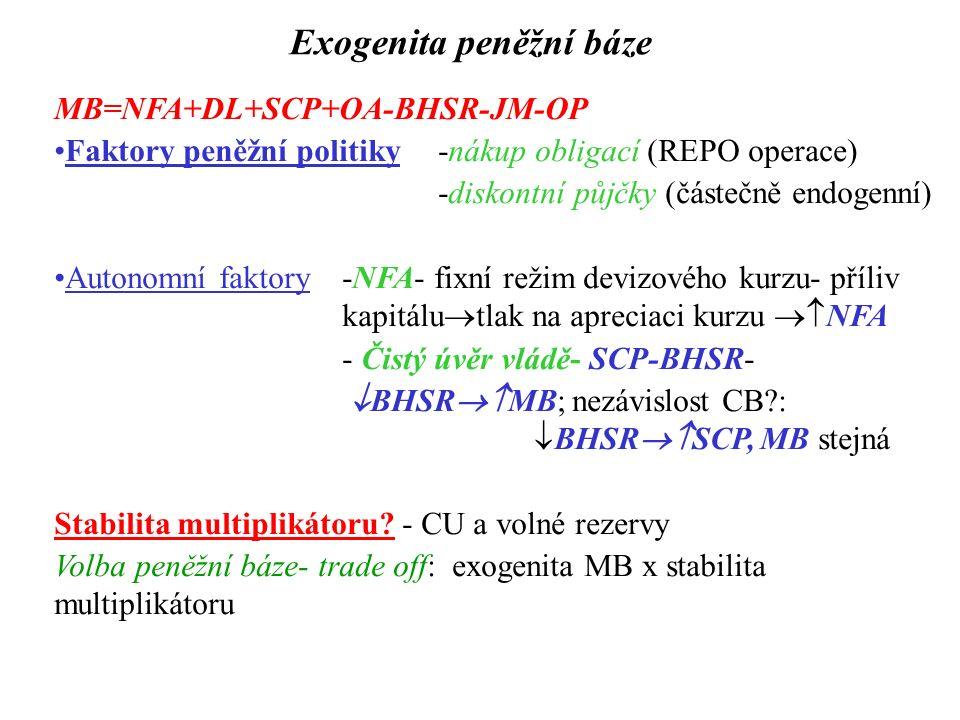 Exogenita peněžní báze MB=NFA+DL+SCP+OA-BHSR-JM-OP Faktory peněžní politiky -nákup obligací (REPO operace) -diskontní půjčky (částečně endogenní) Auto