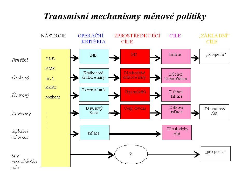 Transmisní mechanismy měnové politiky