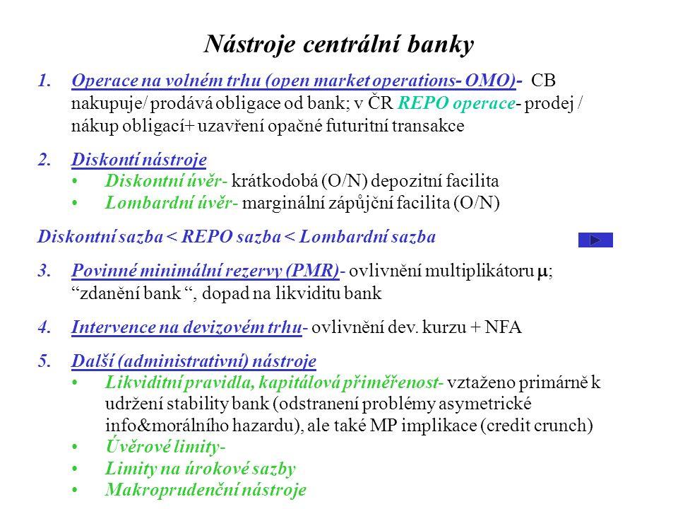 Nástroje centrální banky 1.Operace na volném trhu (open market operations- OMO)- CB nakupuje/ prodává obligace od bank; v ČR REPO operace- prodej / ná