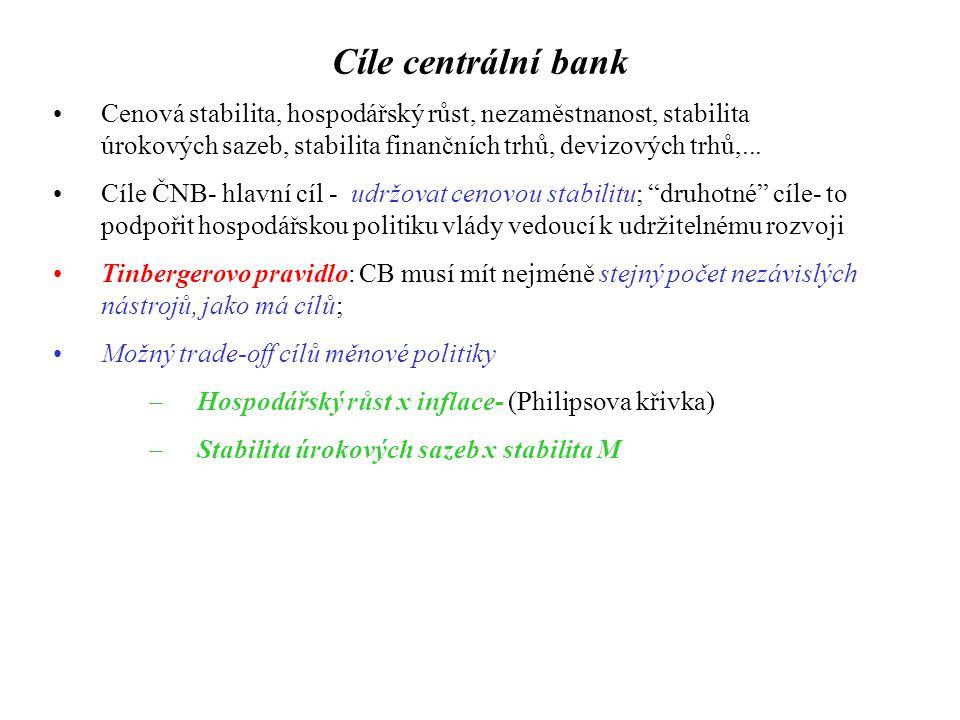 Cíle centrální bank Cenová stabilita, hospodářský růst, nezaměstnanost, stabilita úrokových sazeb, stabilita finančních trhů, devizových trhů,... Cíle