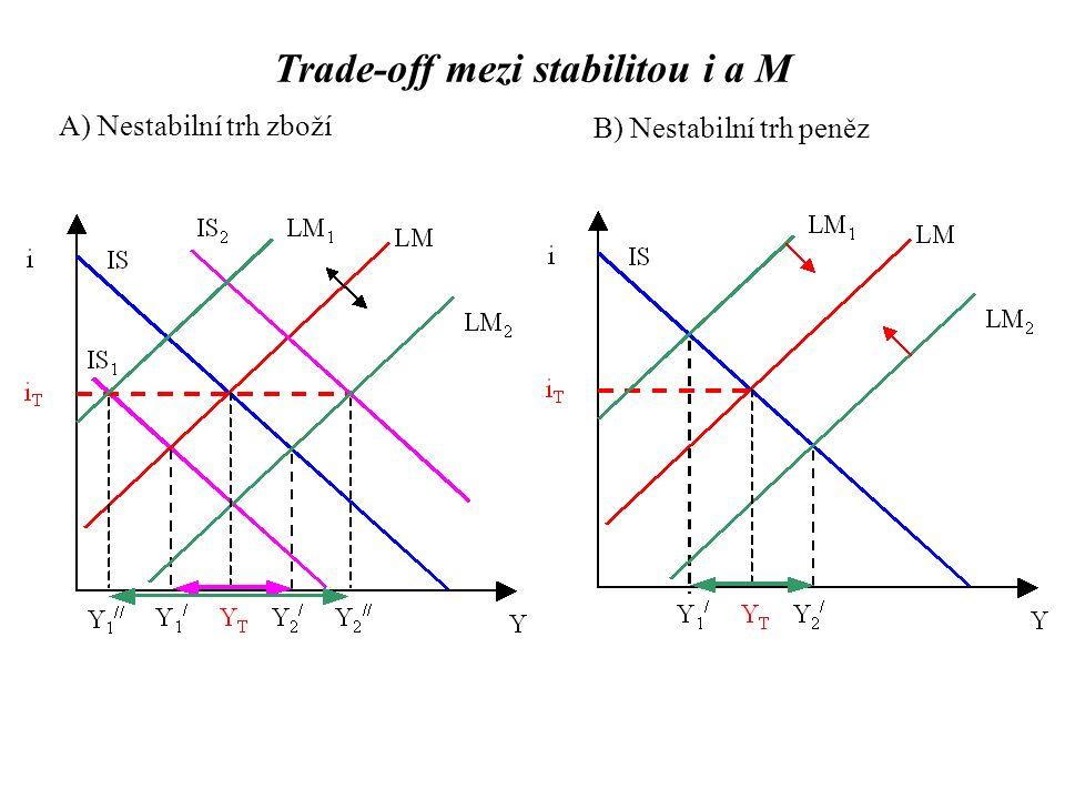 Trade-off mezi stabilitou i a M A) Nestabilní trh zboží B) Nestabilní trh peněz