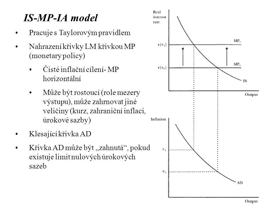 IS-MP-IA model Pracuje s Taylorovým pravidlem Nahrazení křivky LM křivkou MP (monetary policy) Čisté inflační cílení- MP horizontální Může být rostouc