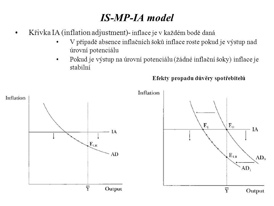 IS-MP-IA model Křivka IA (inflation adjustment)- inflace je v každém bodě daná V případě absence inflačních šoků inflace roste pokud je výstup nad úro