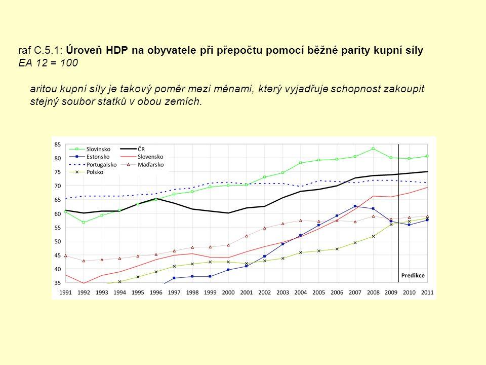 raf C.5.1: Úroveň HDP na obyvatele při přepočtu pomocí běžné parity kupní síly EA 12 = 100 aritou kupní síly je takový poměr mezi měnami, který vyjadřuje schopnost zakoupit stejný soubor statků v obou zemích.