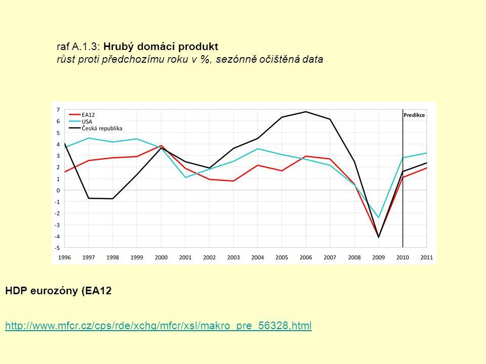 raf A.1.3: Hrubý domácí produkt růst proti předchozímu roku v %, sezónně očištěná data http://www.mfcr.cz/cps/rde/xchg/mfcr/xsl/makro_pre_56328.html HDP eurozóny (EA12