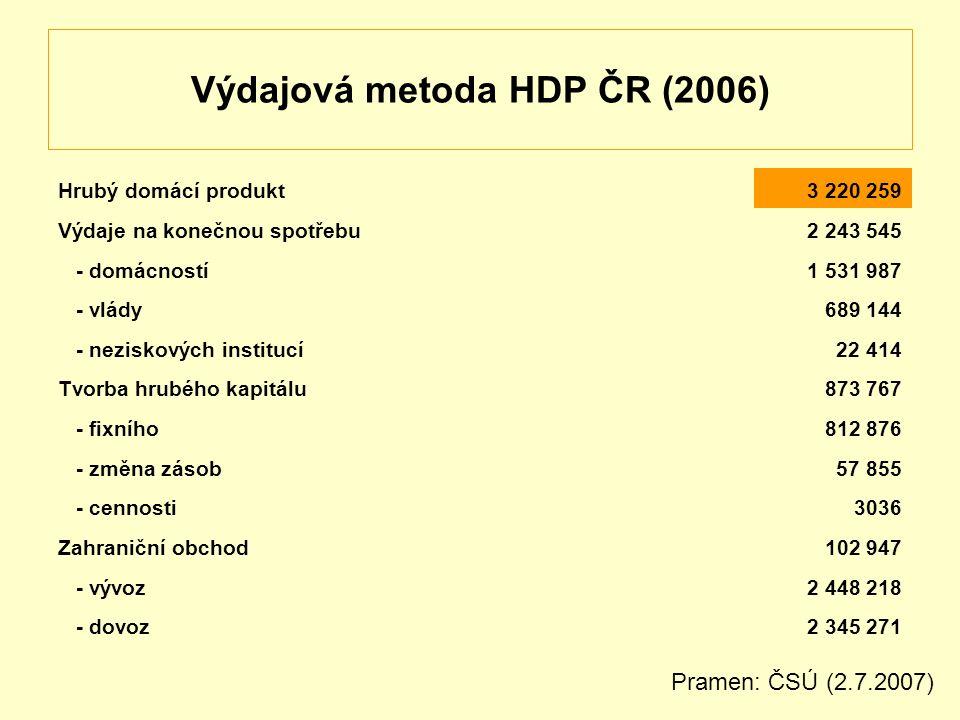 Výdajová metoda HDP ČR (2006) Hrubý domácí produkt3 220 259 Výdaje na konečnou spotřebu2 243 545 - domácností1 531 987 - vlády689 144 - neziskových institucí22 414 Tvorba hrubého kapitálu873 767 - fixního812 876 - změna zásob57 855 - cennosti3036 Zahraniční obchod102 947 - vývoz2 448 218 - dovoz2 345 271 Pramen: ČSÚ (2.7.2007)