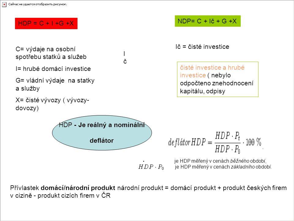 IčIč čisté investice a hrubé investice ( nebylo odpočteno znehodnocení kapitálu, odpisy HDP = C + I +G +X C= výdaje na osobní spotřebu statků a služeb I= hrubé domácí investice G= vládní výdaje na statky a služby X= čisté vývozy ( vývozy- dovozy) NDP= C + Ič + G +X Ič = čisté investice HDP - Je reálný a nominální deflátor Přívlastek domácí/národní produkt národní produkt = domácí produkt + produkt českých firem v cizině - produkt cizích firem v ČR, je HDP měřený v cenách běžného období, je HDP měřený v cenách základního období.