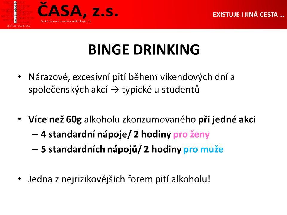 BINGE DRINKING EXISTUJE I JINÁ CESTA … Nárazové, excesivní pití během víkendových dní a společenských akcí → typické u studentů Více než 60g alkoholu zkonzumovaného při jedné akci – 4 standardní nápoje/ 2 hodiny pro ženy – 5 standardních nápojů/ 2 hodiny pro muže Jedna z nejrizikovějších forem pití alkoholu!
