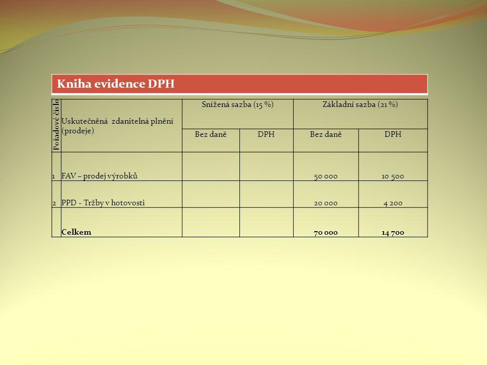 Pořadové číslo Uskutečněná zdanitelná plnění (prodeje) Snížená sazba (15 %)Základní sazba (21 %) Bez daněDPHBez daněDPH 1FAV – prodej výrobků 50 00010 500 2PPD - Tržby v hotovosti 20 0004 200 Celkem 70 00014 700 Kniha evidence DPH