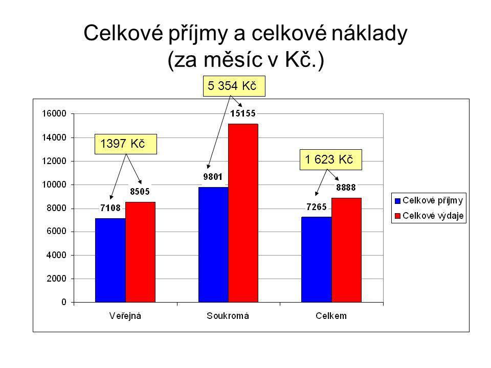 Celkové příjmy a celkové náklady (za měsíc v Kč.) 1397 Kč1 623 Kč5 354 Kč