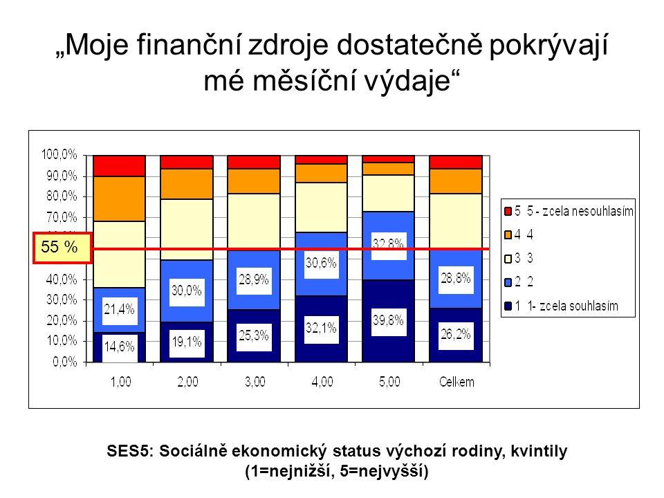 """""""Moje finanční zdroje dostatečně pokrývají mé měsíční výdaje SES5: Sociálně ekonomický status výchozí rodiny, kvintily (1=nejnižší, 5=nejvyšší) 55 %"""