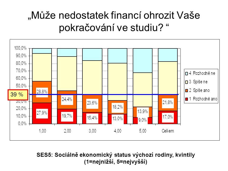 """SES5: Sociálně ekonomický status výchozí rodiny, kvintily (1=nejnižší, 5=nejvyšší) """"Může nedostatek financí ohrozit Vaše pokračování ve studiu."""