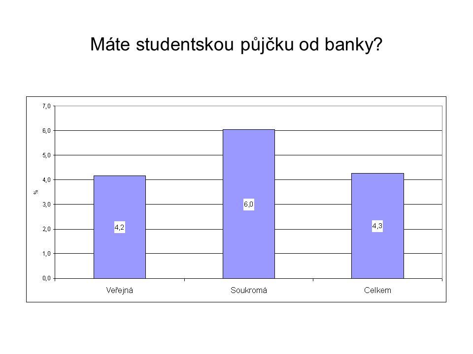 Máte studentskou půjčku od banky