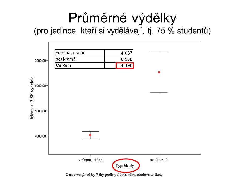 Průměrné výdělky (pro jedince, kteří si vydělávají, tj. 75 % studentů)