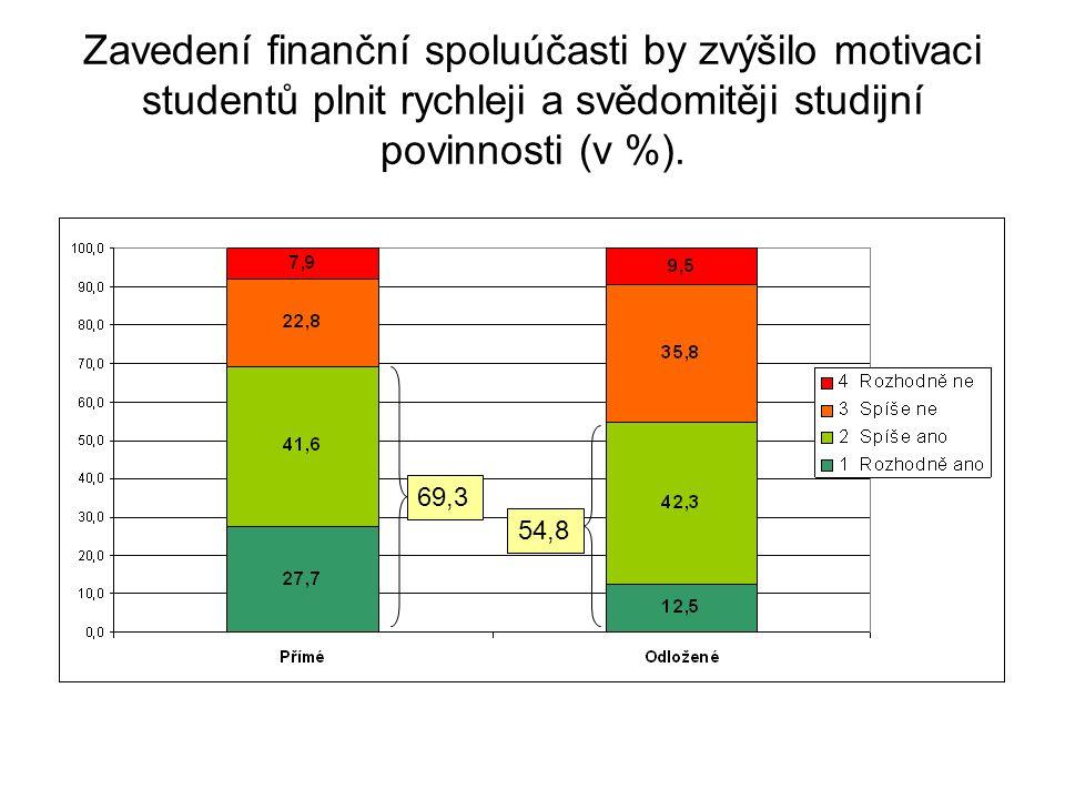 Zavedení finanční spoluúčasti by zvýšilo motivaci studentů plnit rychleji a svědomitěji studijní povinnosti (v %).