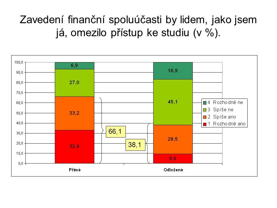 Zavedení finanční spoluúčasti by lidem, jako jsem já, omezilo přístup ke studiu (v %). 66,1 38,1