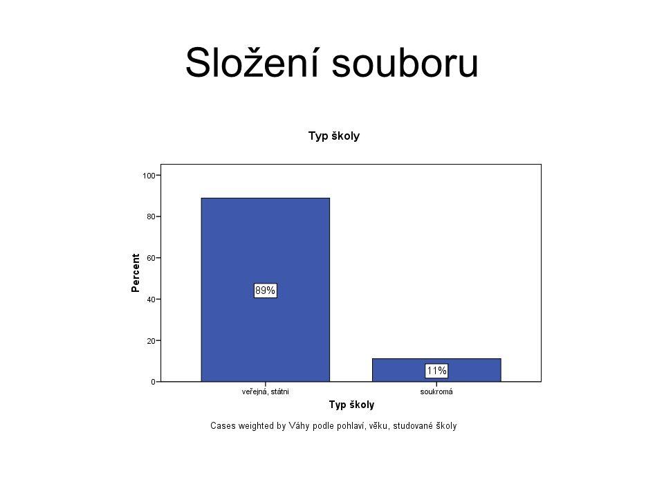 Všechny analýzy provedeny na souboru studentů v denním studiu.