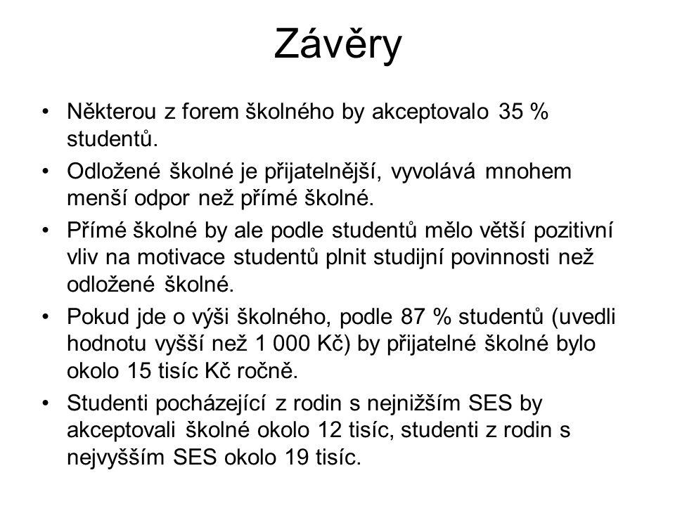 Závěry Některou z forem školného by akceptovalo 35 % studentů.