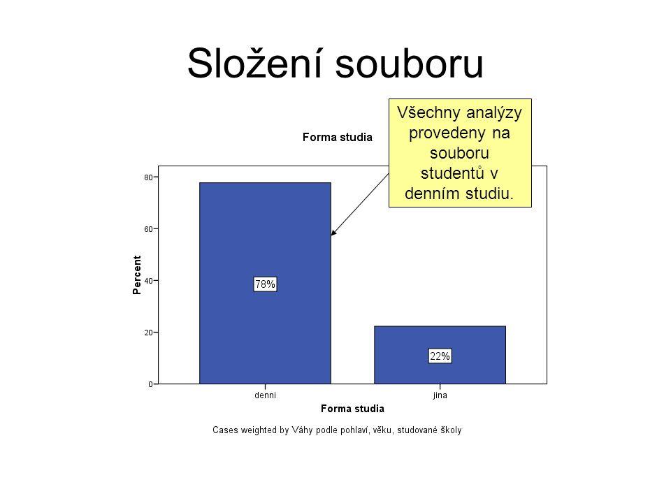 Náklady spojené se studiem, míra jejich pokrytí, vnímání finanční situace