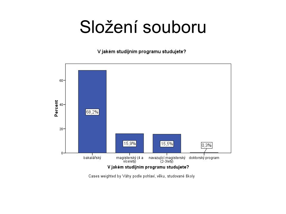 Základní struktura nákladů spojených se studiem (za měsíc v Kč.)