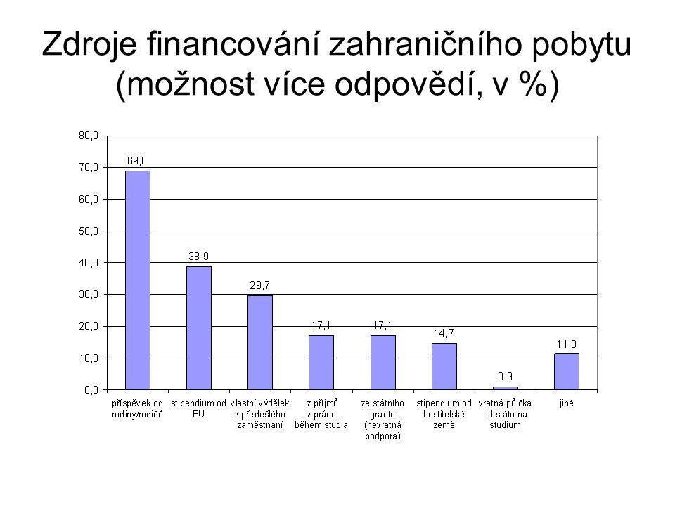 Zdroje financování zahraničního pobytu (možnost více odpovědí, v %)