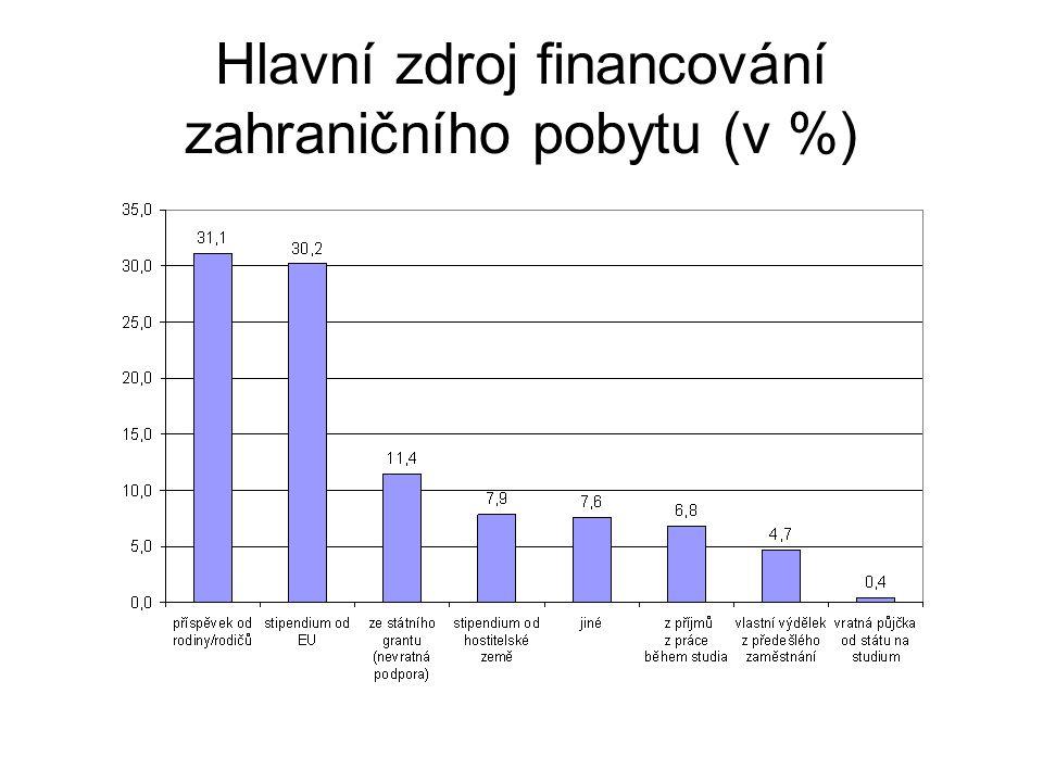 Hlavní zdroj financování zahraničního pobytu (v %)