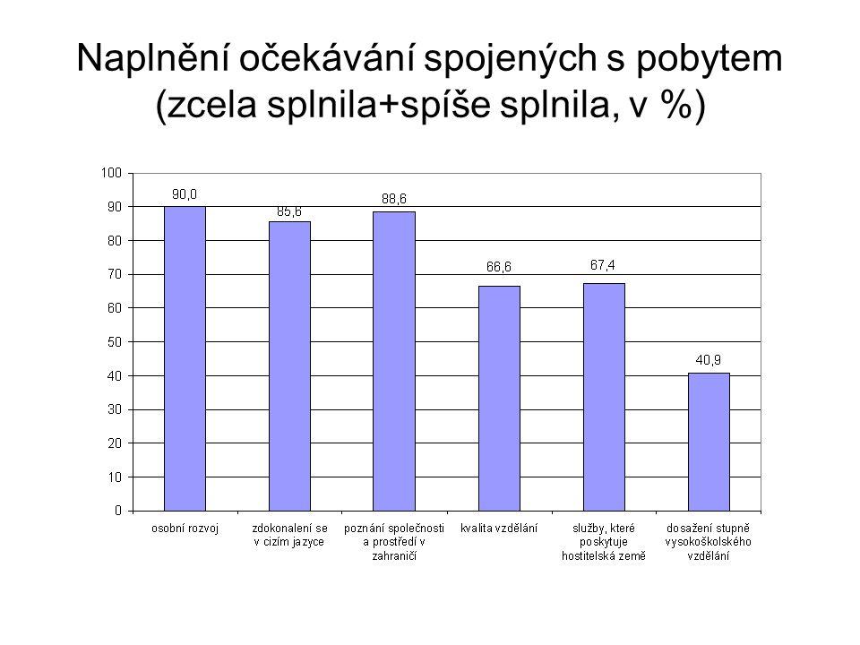 Naplnění očekávání spojených s pobytem (zcela splnila+spíše splnila, v %)