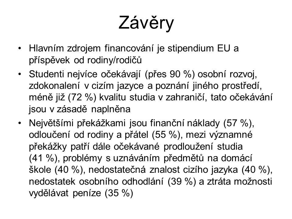 Závěry Hlavním zdrojem financování je stipendium EU a příspěvek od rodiny/rodičů Studenti nejvíce očekávají (přes 90 %) osobní rozvoj, zdokonalení v cizím jazyce a poznání jiného prostředí, méně již (72 %) kvalitu studia v zahraničí, tato očekávání jsou v zásadě naplněna Největšími překážkami jsou finanční náklady (57 %), odloučení od rodiny a přátel (55 %), mezi významné překážky patří dále očekávané prodloužení studia (41 %), problémy s uznáváním předmětů na domácí škole (40 %), nedostatečná znalost cizího jazyka (40 %), nedostatek osobního odhodlání (39 %) a ztráta možnosti vydělávat peníze (35 %)
