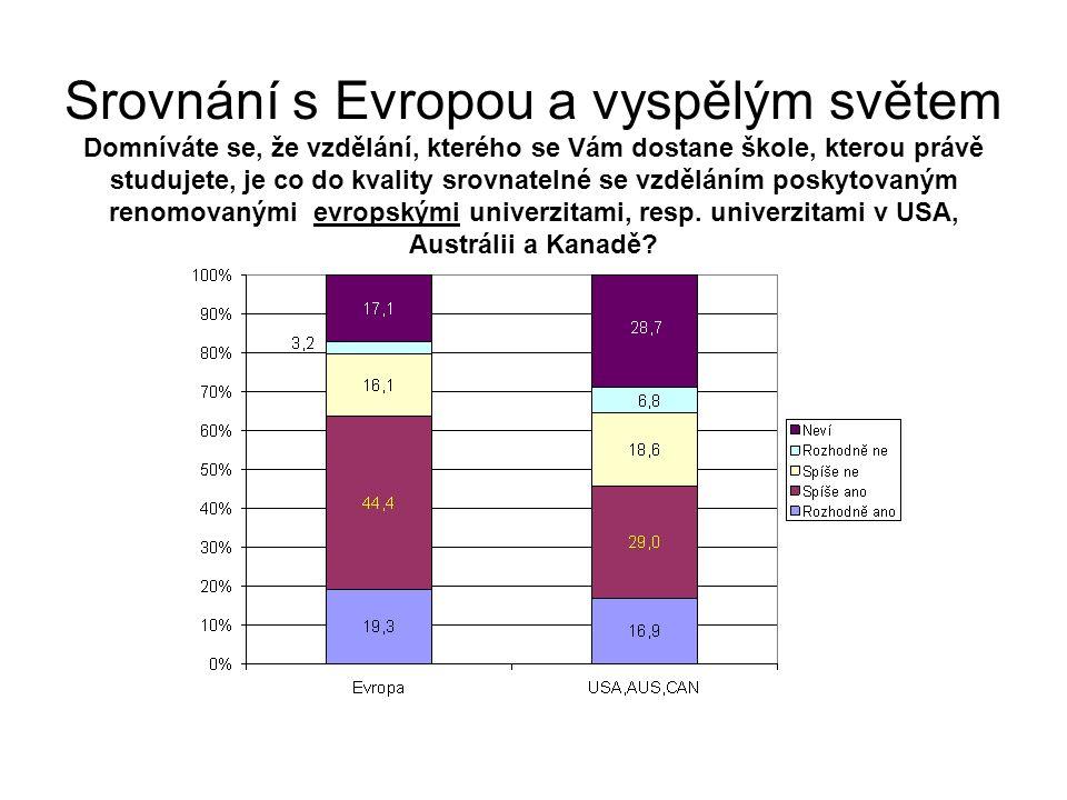Srovnání s Evropou a vyspělým světem Domníváte se, že vzdělání, kterého se Vám dostane škole, kterou právě studujete, je co do kvality srovnatelné se vzděláním poskytovaným renomovanými evropskými univerzitami, resp.