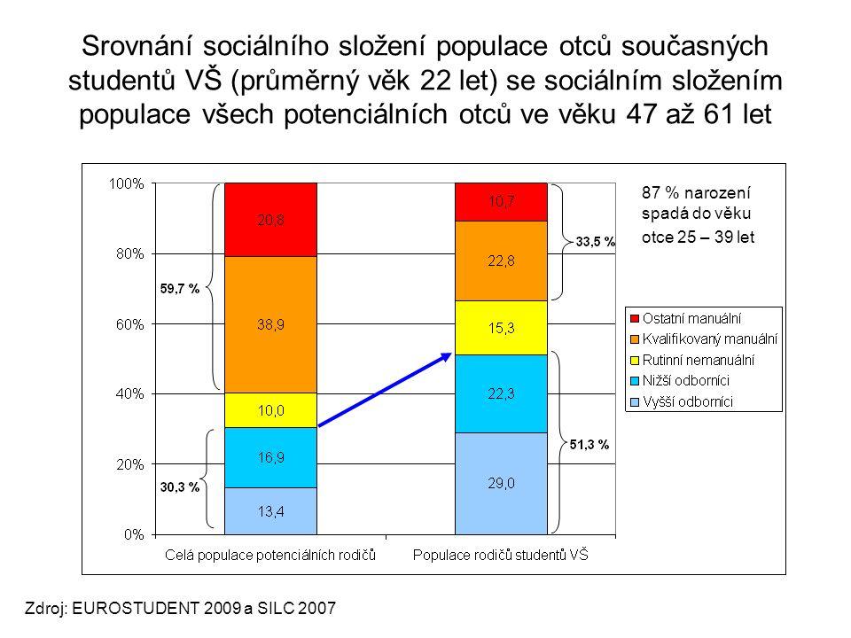 Srovnání sociálního složení populace otců současných studentů VŠ (průměrný věk 22 let) se sociálním složením populace všech potenciálních otců ve věku 47 až 61 let Zdroj: EUROSTUDENT 2009 a SILC 2007 87 % narození spadá do věku otce 25 – 39 let