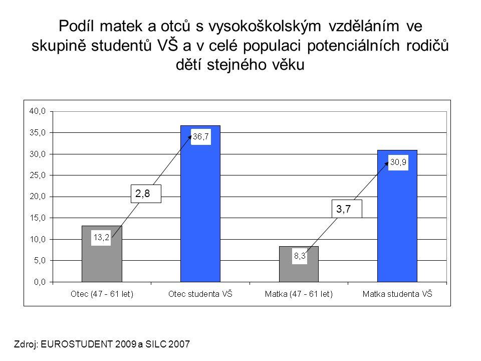 Podíl matek a otců s vysokoškolským vzděláním ve skupině studentů VŠ a v celé populaci potenciálních rodičů dětí stejného věku Zdroj: EUROSTUDENT 2009 a SILC 2007 2,8 3,7
